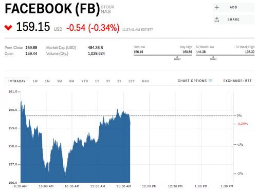 Facebook is seesawing ahead of earnings