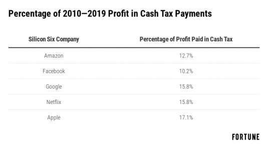 A New Report Claims Big Tech Companies Used Legal Loopholes to Avoid Over $100 Billion in Taxes. What Does That Mean for the Industry's Future?