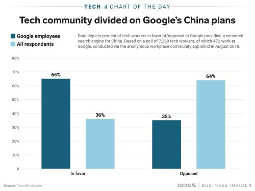This chart shows how divided tech workers are over Google's reported new Chinese search engine