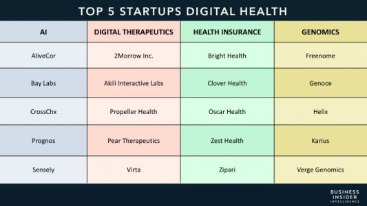 The top 5 startups disrupting healthcare within AI, digital therapeutics, health insurance, and genomics
