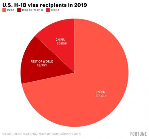 A new executive order escalates Trump's attack on H-1B visas for foreign workers