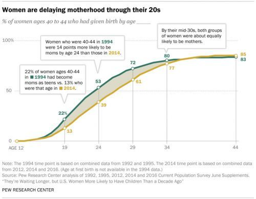 U.S. Women Are Delaying Motherhood, But They're More Likely to Have Children Than a Decade Ago