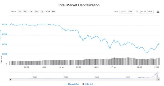 Cryptocurrency markets are rebounding after a massive crash
