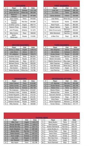 Twins' Strong Showing In All-Star Game Voting