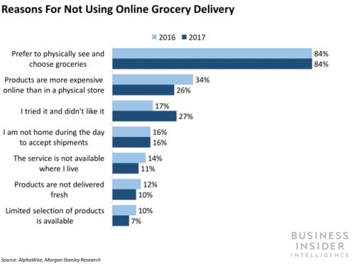 Amazon is debuting drive-up grocery