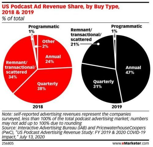 Annual ad buys on podcasts doubled last year