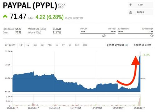 PayPal is spiking after a solid earnings beat