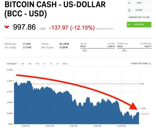 Bitcoin cash sinks below $1,000
