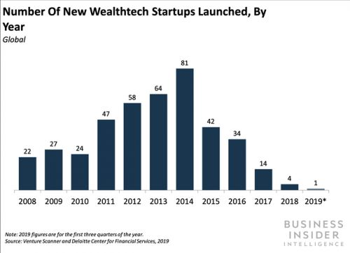 A sharp slump in digital wealth management fintechs suggests the segment is becoming saturated