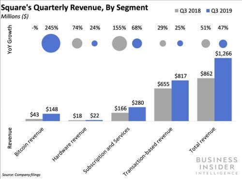 Square's continued profitability could help it expand its merchant and consumer businesses