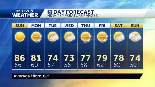 Saturday p.m KSBW Weather Forecast 04.17.21