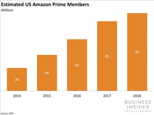 Prime membership growth is decelerating