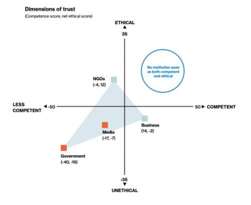 'A Trust Paradox.' New Report Finds Distrust in Capitalism, Government and Global Institutions -Despite a Strong Economy