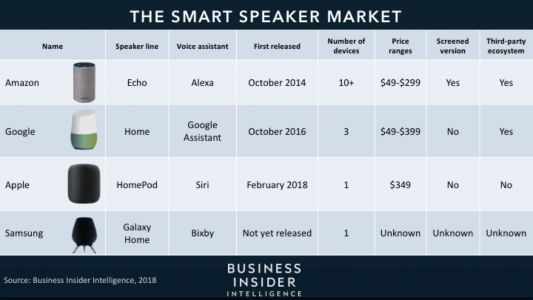 Apple and Google have a long way to go to catch Amazon in the smart speaker race