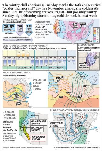 "The wintry chill continues; Tuesday marks the 15th consecutive ""colder than normal"" day in a November among the coldest 6% since 1871; brief warming arrives Fri/Sat-but possibly wintry Sunday night/Monday storm to tug cold air back in next week"