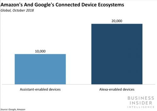 The number of Google Assistant-enabled devices has exploded in 2018