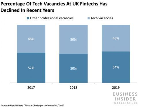 UK fintechs are aiming to close their compliance skills gap while banks are focusing on upgrading tech capabilities