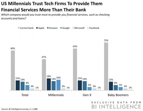 THE TECH COMPANIES IN PAYMENTS REPORT: How technology giants are using their reach and digital prowess to take on traditional banks