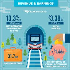 Amtrak Sets Revenue and Earnings Records