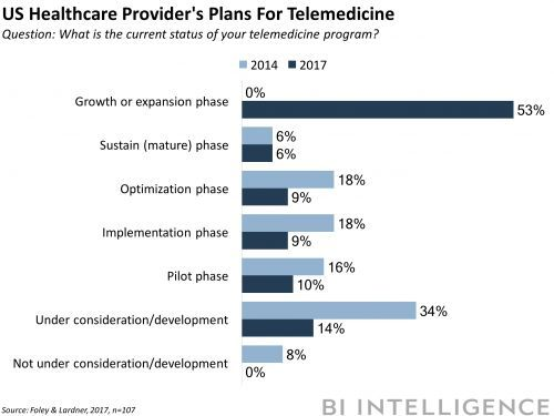 DIGITAL HEALTH BRIEFING: Google's expanding digital health efforts - Net neutrality rollback could affect telemedicine - Data breach hits 18K patients