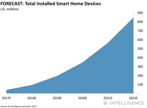 Here's why Samsung could dominate the smart home