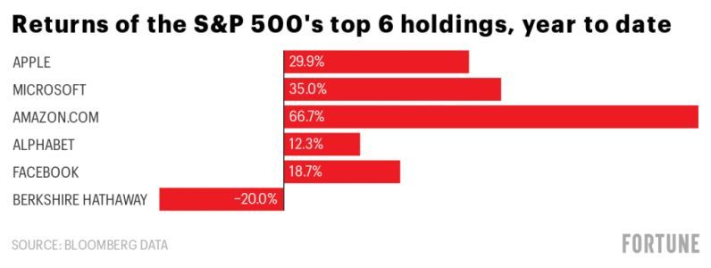 Why Berkshire Hathaway is partly to blame for the S&P 500 being in the red this year