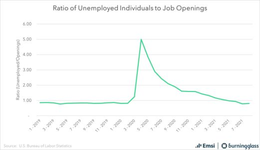 The October Job Openings and Labor Turnover Survey