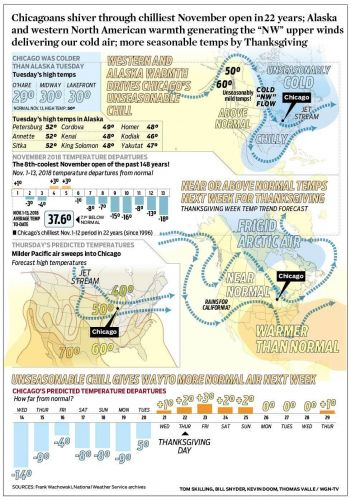 """Chicagoans shiver through chilliest November open in 22 years; Alaska and western North American warmth generating the """"NW"""" upper winds delivering our cold air; more seasonable temps by Thanksgiving"""