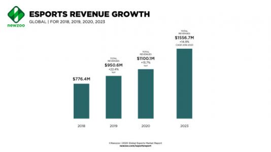 Newzoo: Global esports will top $1 billion in 2020, with China as the top market