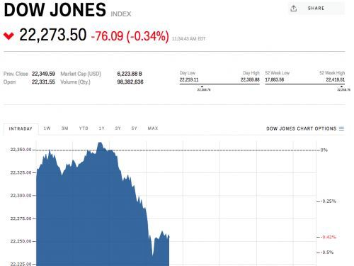 Stocks slide after North Korea accuses the US of declaring war