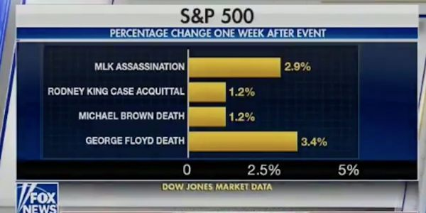 Fox News graphic that shows markets rising after black men, including George Floyd, were killed is 'disgusting' says Congressman