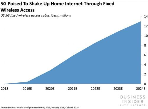 Qualcomm's 5G fixed wireless access will help telecoms disrupt the home-internet market
