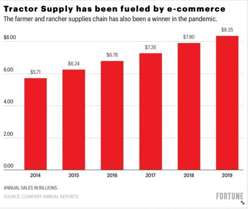 How Tractor Supply Co is using tech to deliver e-commerce to its rural customers and fuel a sales surge