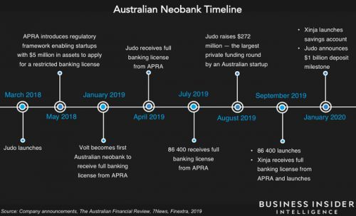 Australian neobanks pose a major threat to incumbents after accruing millions of dollars in deposits