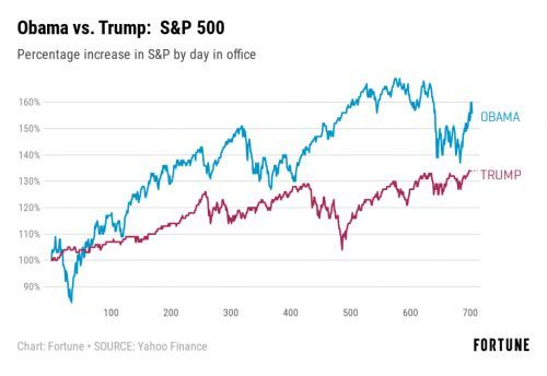 The S&P 500 Is Near an All Time High-But Markets Still Performed Far Better Under Obama Than Trump