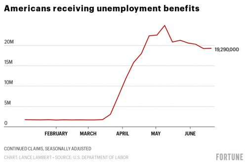 Millions are giving up the extra $600 per week in unemployment benefit to go back to work, data shows