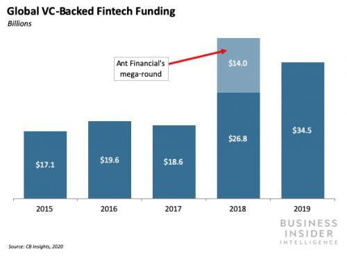 Early stage fintech funding took a dip in 2019, while late-stage funding reached a five-year high