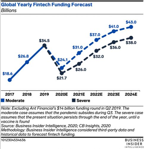 Chase's mobile banking user growth decelerated in Q2 2020 despite lockdown measures