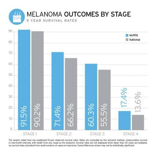 Why a Melanoma Blood Test Would Be Such a Big Deal